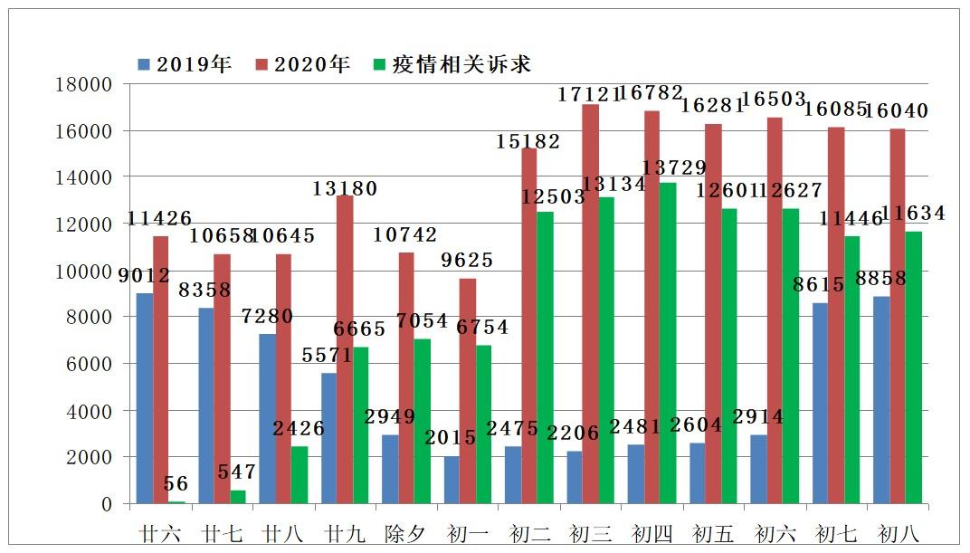 上海市12345市民热线