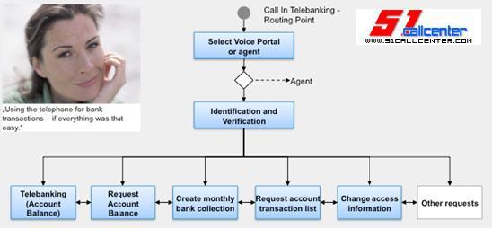 大众汽车金融业务流程图