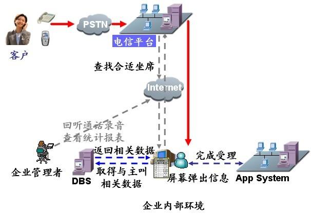 中国电信外包呼叫中心业务介绍