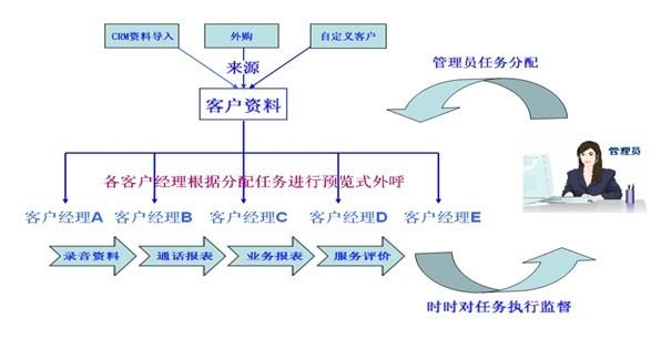 呼叫系统报警电路流程图