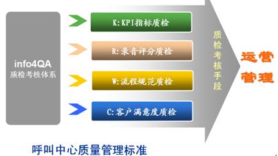 往往呼叫中心的组织架构基本为