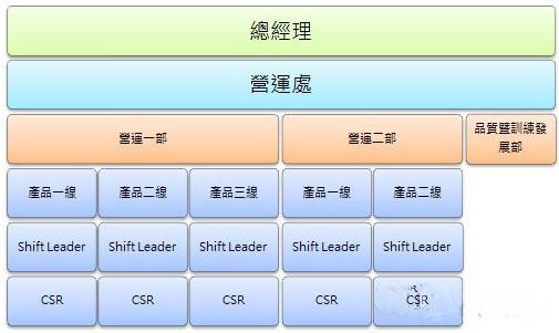 "margin-left:16px!important;text-align:justify; text-justify:inter-ideograph;"">   客服呼叫中心的营运管理,最主要为""人""的管理,而客服中心的业绩则是人员工作绩效与整体管理成绩所展现的结果。因此,重要的是在技术规划、系统维护及日常运作的同时,就能达到管理、监控、激励员工等目的,以确保所有相关工作事项的履行。因此,客服中心的组织架构将是客服中心成功的关键之一。   管理者在设计组织架构可掌握以下原则,如"