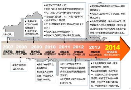"""陕西通信服务有限公司中天信息分公司(简称""""中天信息""""),隶属中国电信集团旗下的中国通信服务股份有限公司陕西分公司,成立于2009年2月,以呼叫中心和电子渠道为核心业务方向,主要提供呼叫中心综合服务,包括呼入/呼出业务运营、远程管理输出与支持、环境资源租赁、大数据服务、云平台租赁与管理及与呼叫中心电子渠道相关的软件研发与推广、电子渠道营销业务、通信器材及附属设备销售与电信全业务代理等业务。 陕西中和恒泰保险代理有限公司(简称""""中和恒泰""""),为中国通信服务陕西"""