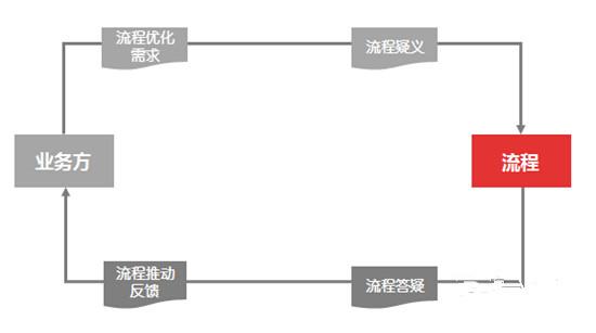 业务流程管理闭环