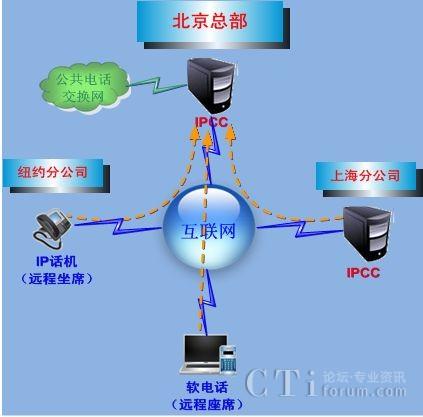 ipcc呼叫中心系统解决方案