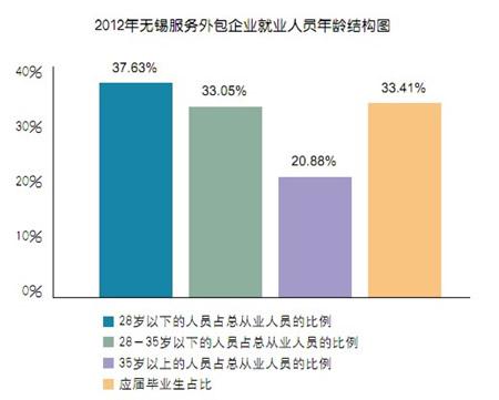 中国人口年龄结构_2012年人口年龄结构