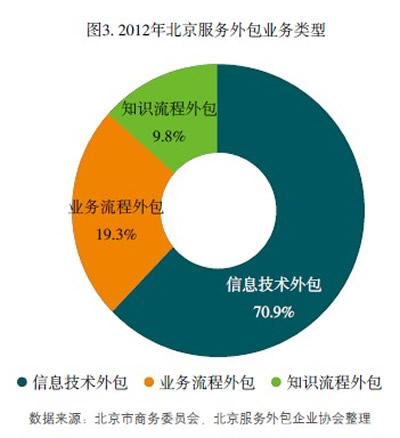 北京服务外包产业加快高端化转型步伐