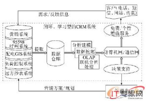 供电企业实施客户关系管理(crm)模式研究